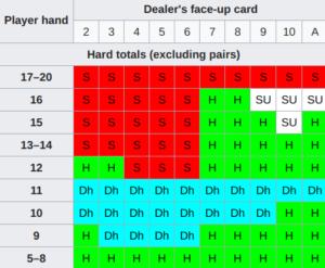 1 Blackjack strategi hard hånd